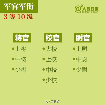 第一次上将授予仪式.中国人民解放军军衔共分几等几级?最高等级